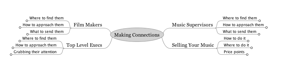 FreeMind Mind mapping Screencast diy music biz